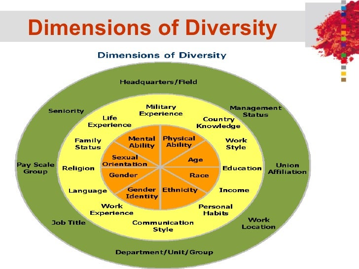 management report about diversity in the Diversity management is the key to growth in today's fiercely competitive global marketplace no longer can america's corporations hide behind their lack of cultural intelligence.