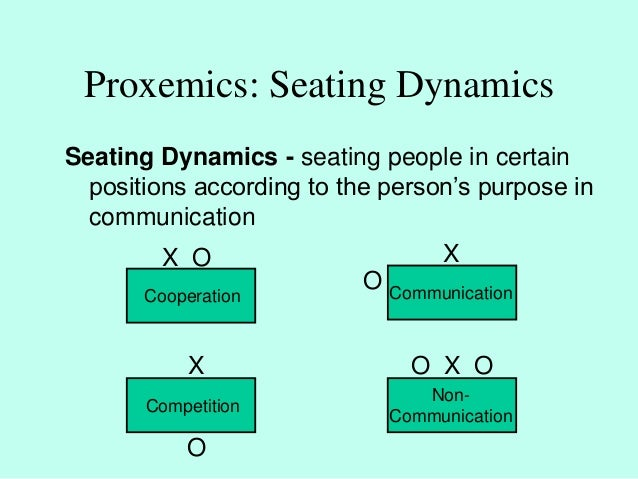 proxemics the o Commrc 1109 nonverbal communication dynamic and static spaces animal behaviors 5 spaces i proxemics task in your groups, plan a way to invade the territories of.