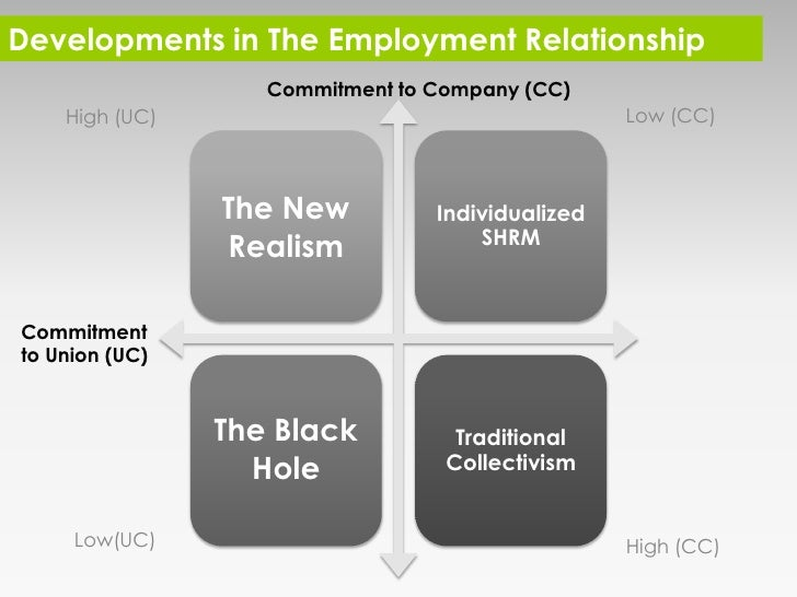 unitarism in the workplace The well unitarism means employees and employers work with no conflict aimed at the common goal in the workplace, it emphasis the common interest between workers and managers the problem will be solved under the common goals through the communication among employees and employers.