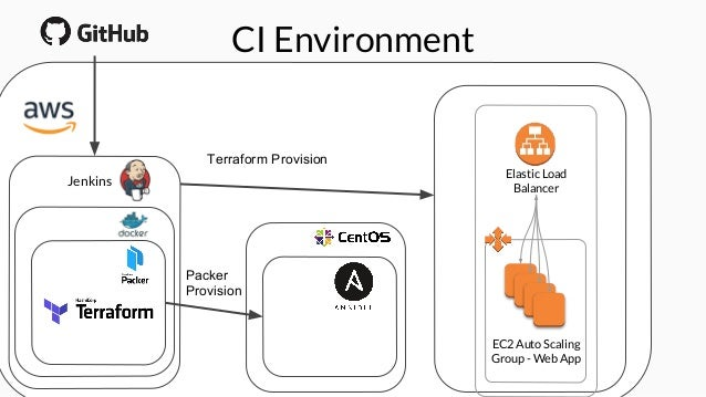 Managing expensive or destructive operations in jenkins ci