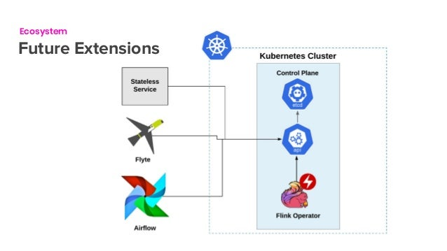 Flink Forward San Francisco 2019: Managing Flink on Kubernetes - Flin…