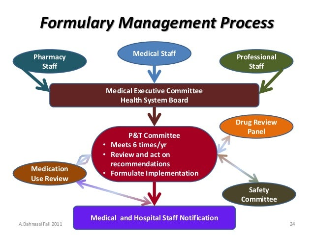 Inventory management in pharmacy practice a review of literature