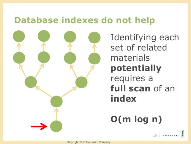 Database indexes do not help 10 Identifying each set of related materials potentially requires a full scan of an index O(m...