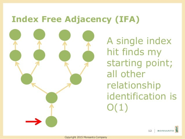 Index Free Adjacency (IFA) 12 A single index hit finds my starting point; all other relationship identification is O(1) Co...