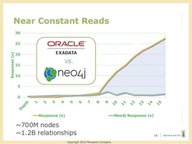 18 VS. Copyright 2015 Monsanto Company ~700M nodes ~1.2B relationships