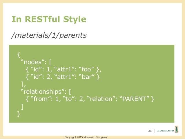 "In RESTful Style 21 /materials/1/parents { ""nodes"": [ { ""id"": 1, ""attr1"": ""foo"" }, { ""id"": 2, ""attr1"": ""bar"" } ], ""relatio..."