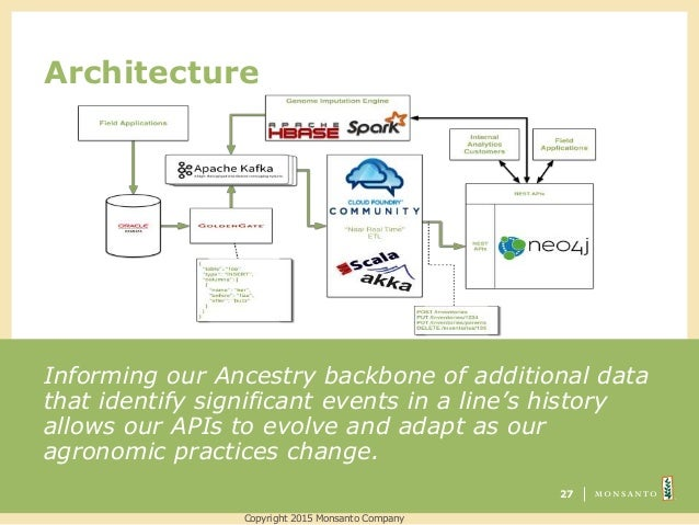 Architecture Informing our Ancestry backbone of additional data that identify significant events in a line's history allow...