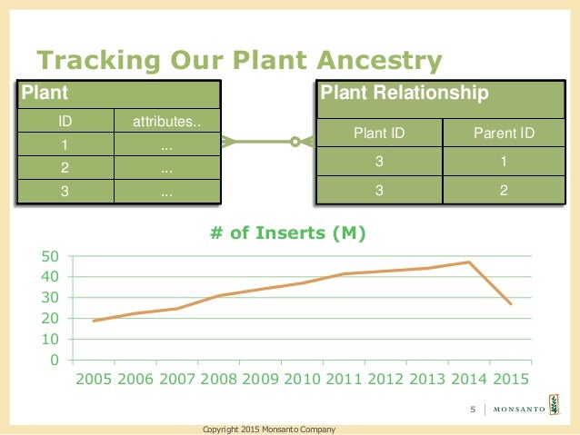 Tracking Our Plant Ancestry 5 Plant ID 1 attributes.. ... 2 ... 3 ... Plant Relationship Plant ID Parent ID 3 1 3 2 Copyri...