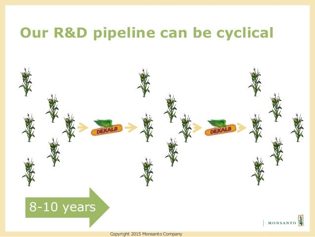 Our R&D pipeline can be cyclical Copyright 2015 Monsanto Company 8-10 years
