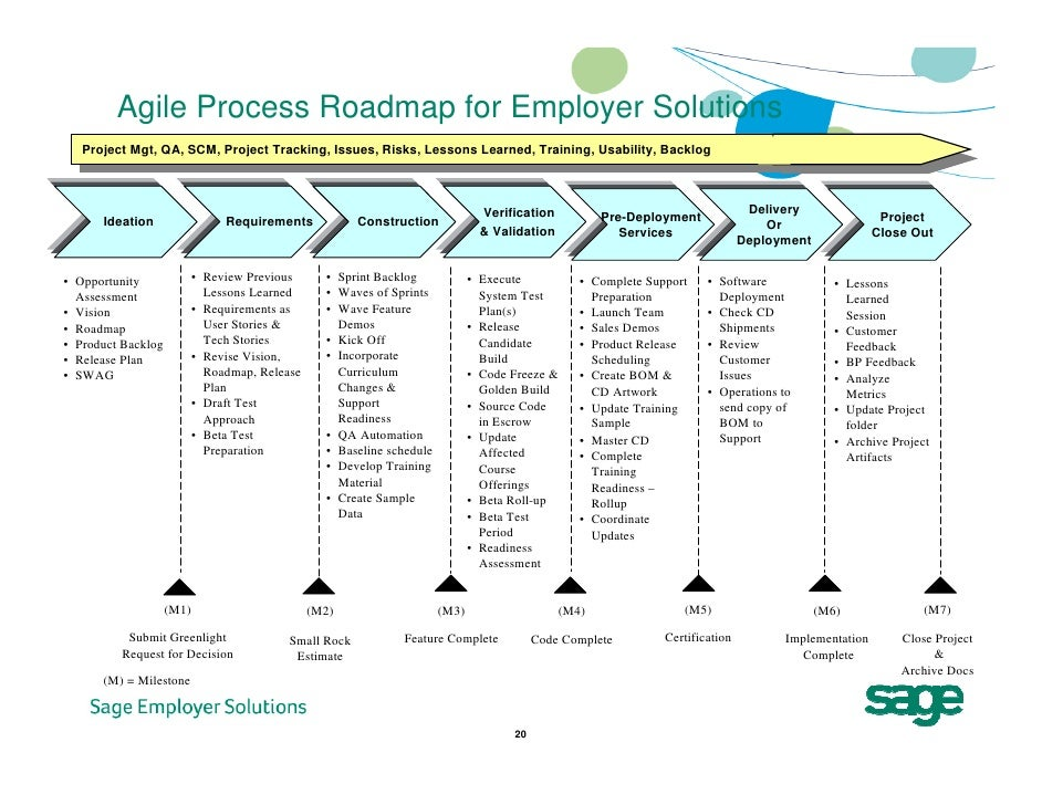 20 agile process roadmap for employer solutions project