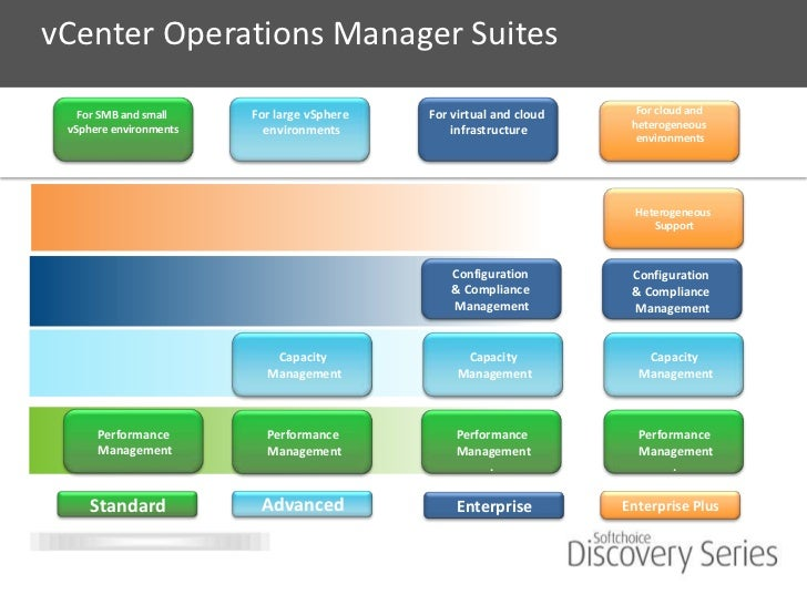 Managing Highly Virtualized Environments Presented By