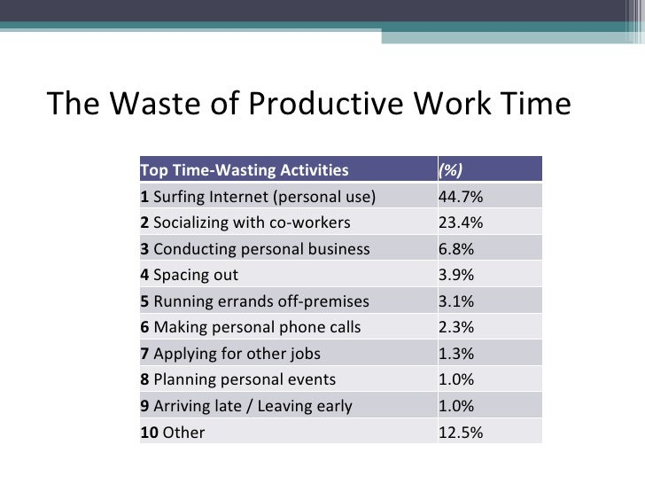 The Waste of Productive Work Time Top Time-Wasting Activities (%)  1  Surfing Internet (personal use) 44.7% 2  Socializi...