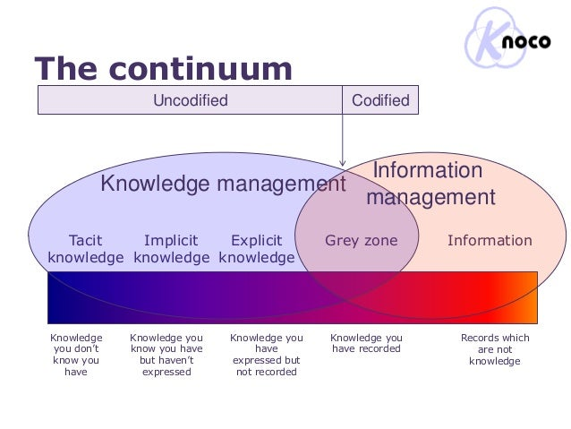 information management to knowledge management Information on the emerald information & knowledge management ejournal collection find out about content, benefits of subscribing, and how to subscribe you will also find a full list of titles in the collection.