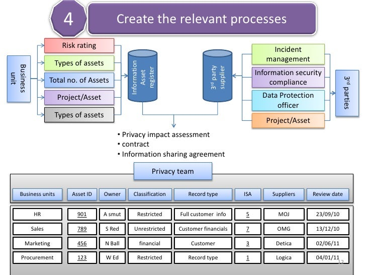 Managing Information Asset Register