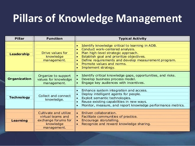 Knowledge management business plan
