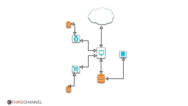 Managing a Microservices Development Team (And advanced
