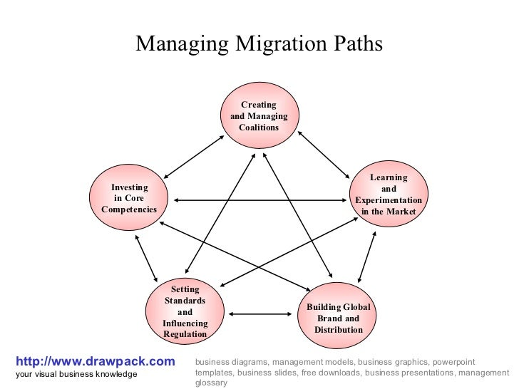 Managing Migration Paths Diagram