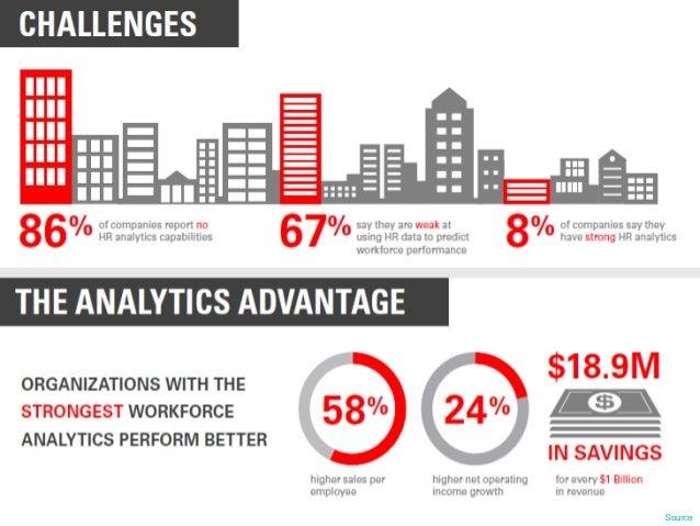 Managing modern workforce – leveraging hr analytics Slide 3