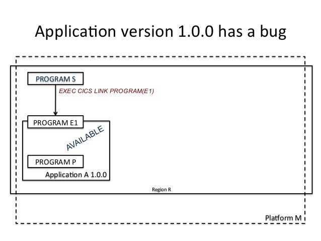 Applica)on  version  1.0.0  has  a  bug  EXEC CICS LINK PROGRAM(E1)  Region  R  PlaForm  M  PROGRAM  S  PROGRAM  E1  PROGR...