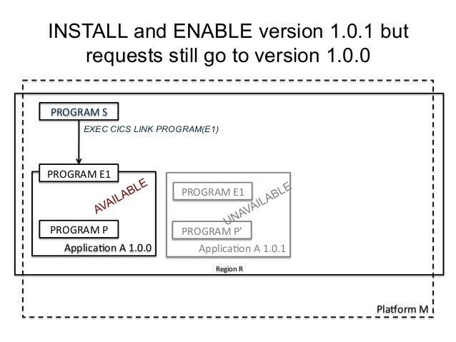 INSTALL and ENABLE version 1.0.1 but  requests still go to version 1.0.0  PROGRAM  S  EXEC CICS LINK PROGRAM(E1)  PROGRAM ...