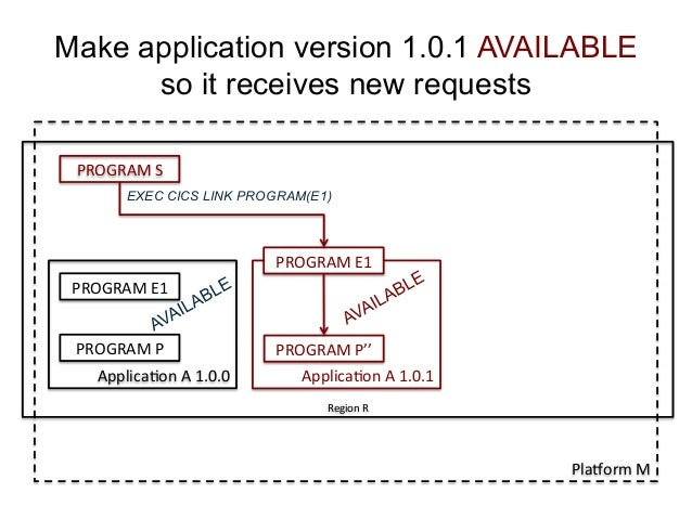 Make application version 1.0.1 AVAILABLE  so it receives new requests  PROGRAM  E1  PROGRAM  P  Applica)on  A  1.0.0  PROG...