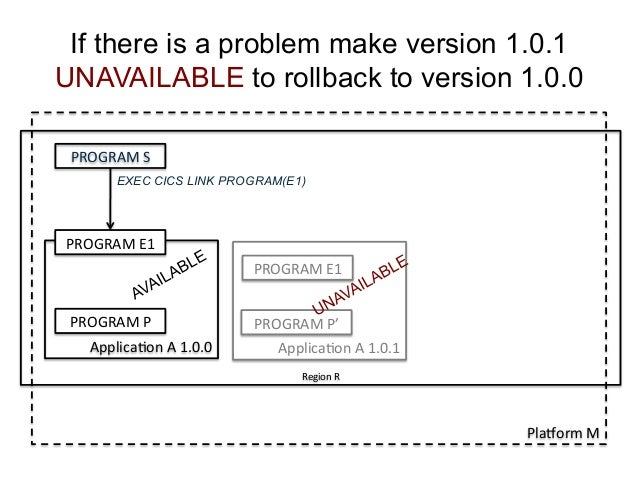 If there is a problem make version 1.0.1  UNAVAILABLE to rollback to version 1.0.0  PROGRAM  S  EXEC CICS LINK PROGRAM(E1)...