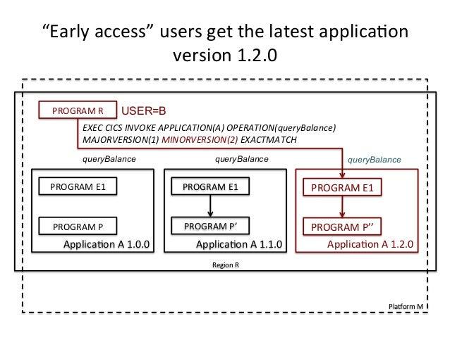 """Early  access""  users  get  the  latest  applica)on  version  1.2.0  queryBalance  PlaForm  M  PROGRAM  E1  PROGRAM  E1  ..."
