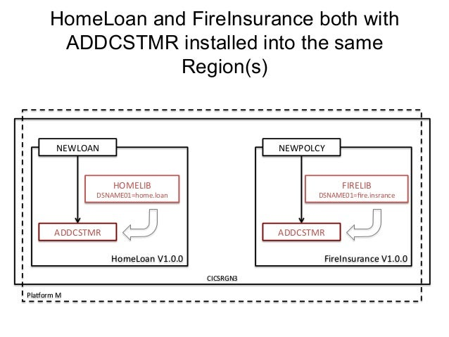 HomeLoan and FireInsurance both with  ADDCSTMR installed into the same  ADDCSTMR  ADDCSTMR  HomeLoan  V1.0.0  NEWLOAN  CIC...