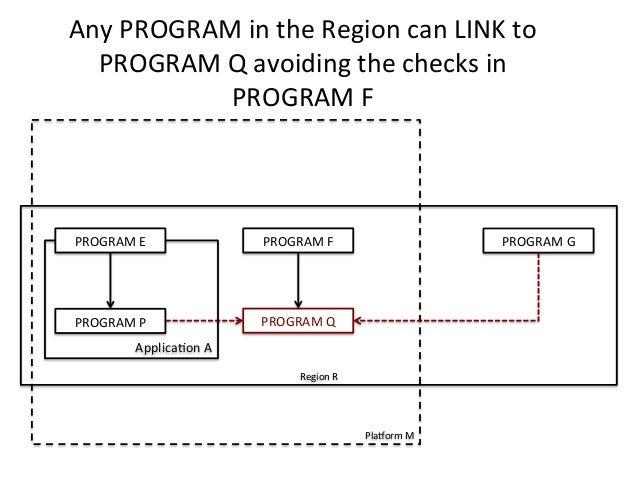 Any  PROGRAM  in  the  Region  can  LINK  to  PROGRAM  Q  avoiding  the  checks  in  PROGRAM  F  PlaForm  M  PROGRAM  E  P...