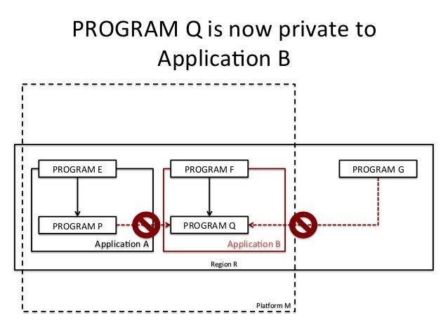PROGRAM  Q  is  now  private  to  Applica)on  B  PlaForm  M  PROGRAM  E  PROGRAM  F  PROGRAM  P  Applica)on  A  PROGRAM  Q...