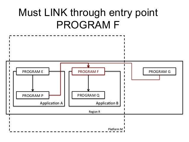 Must LINK through entry point  PROGRAM F  PlaForm  M  PROGRAM  E  PROGRAM  F  PROGRAM  P  Applica)on  A  PROGRAM  Q  Appli...