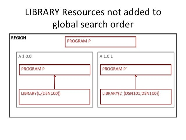 LIBRARY  Resources  not  added  to  global  search  order  REGION  PROGRAM  P  A  1.0.0  A  1.0.1  PROGRAM  P  PROGRAM  P'...