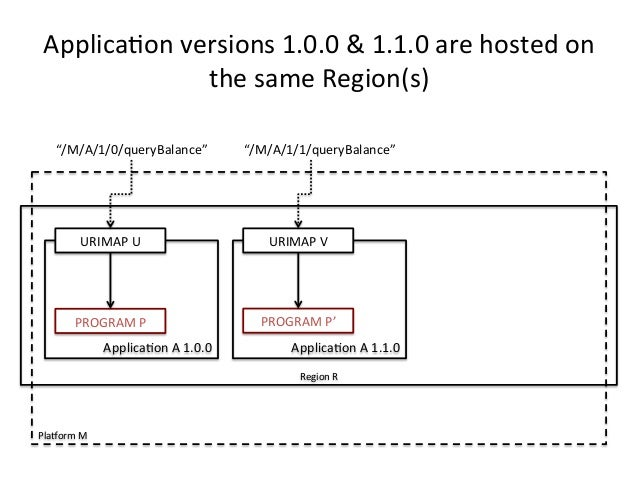 """Applica)on  versions  1.0.0  &  1.1.0  are  hosted  on  the  same  Region(s)  """"/M/A/1/0/queryBalance""""  """"/M/A/1/1/queryBala..."""