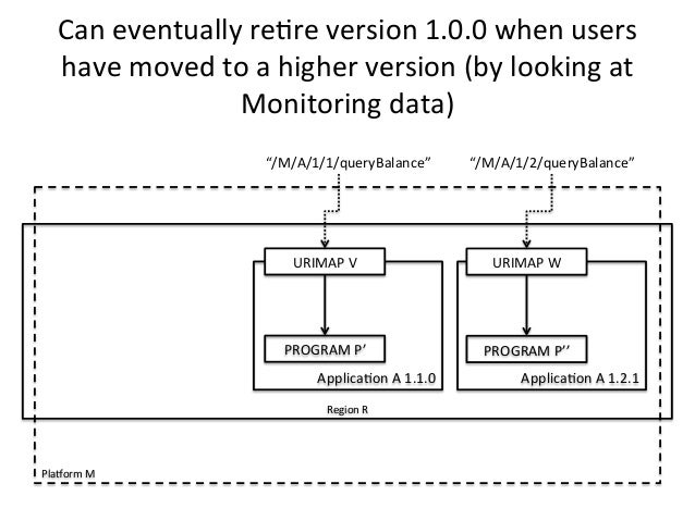 Can  eventually  re)re  version  1.0.0  when  users  have  moved  to  a  higher  version  (by  looking  at  Monitoring  da...