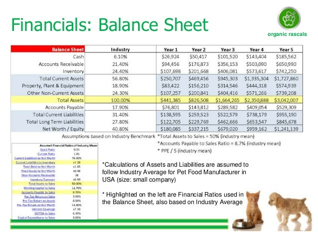Financial Ratios For Dog Food Industry