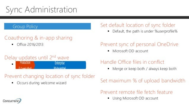 Managing OneDrive for Business - SPSNYC