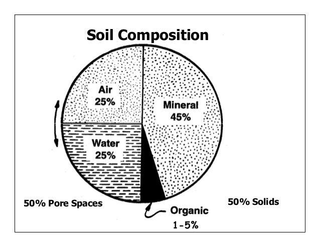 Managing organic matter for soil health and fertility for Soil composition definition