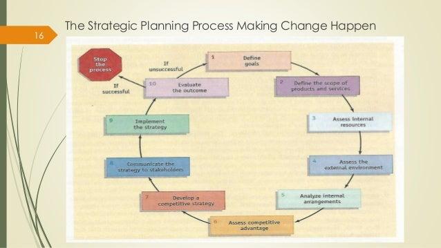 factor influence organisational change