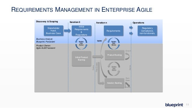 Managing requirements through the lifecycle of an agile project 11 requirements management in enterprise agile business analyst blueprint malvernweather Images