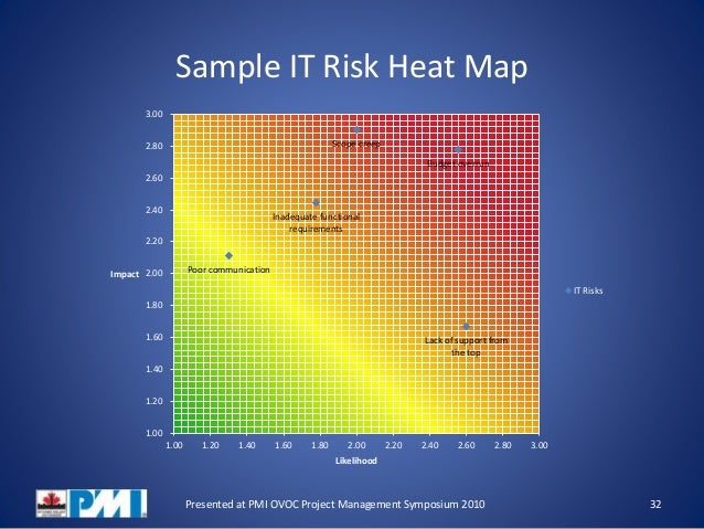 Risk Heat Map Template | Nice Risk Heat Map Template Pictures Powerpoint Heat Map