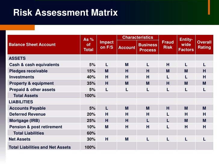 analysis of board of directors and risk propensity Board of directors 6directors  - advise the oard of directors on the ompany's current and future overall propensity for risk and  after the analysis of the.