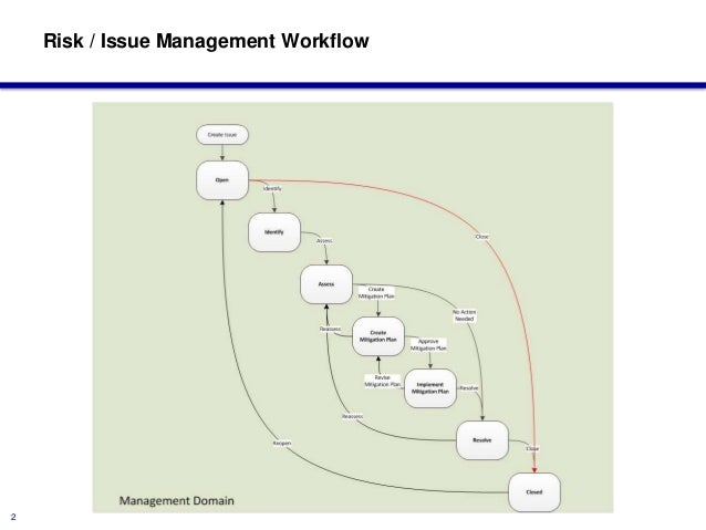 issue management risk management For any project it is important for the project manager to capture and manage all of the risk, assumptions, issues and dependencies (known as raid man.