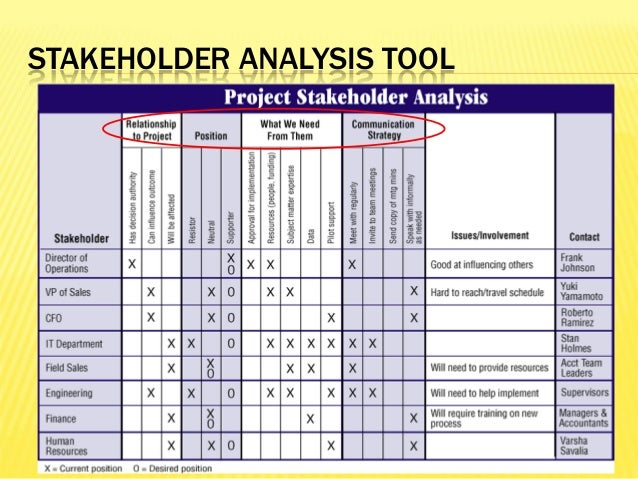 Managing Stakeholders As Critical Success Factor In