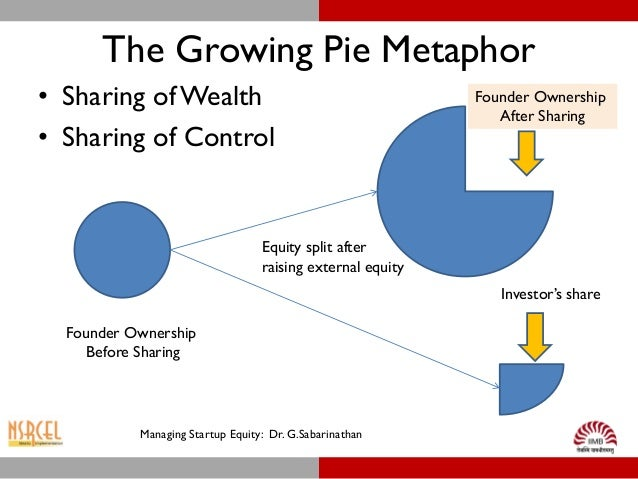 Image result for how to split startup equity