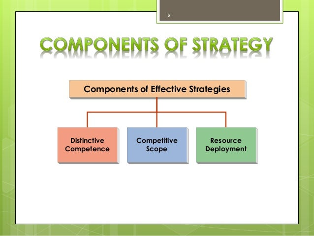 components of strategy management