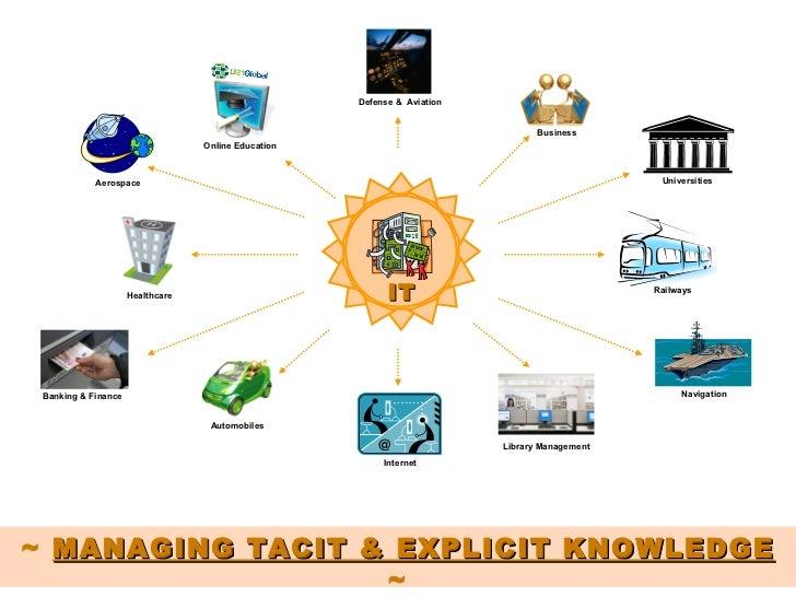 Defense &  Aviation Internet Banking & Finance Automobiles Business Universities Navigation Library Management Railways Ae...