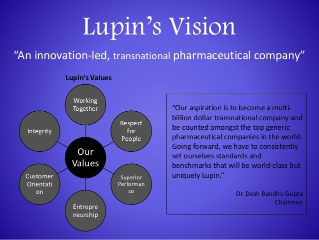 Lupin drug co