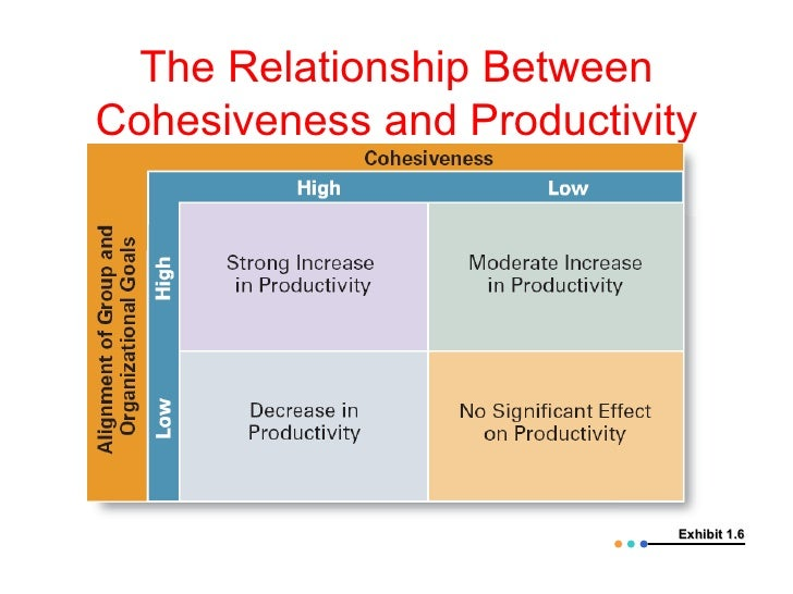 cohesiveness and productivity relationship