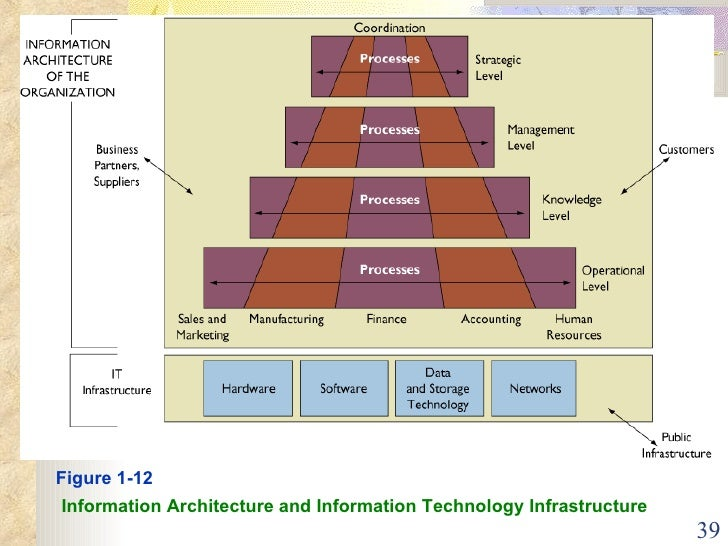 list and describe the organizational management and technology dimensions of information systems The impact of technology on organizational transformations the scope of technology that an organization can management information systems lend.