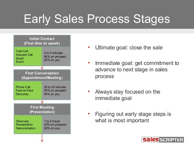 sales prospecting 101 module 7 ideal sales process